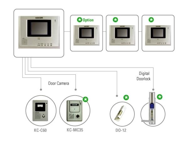 Схема подключения видеодомофона kocom